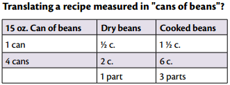 New Pi Eats dry bean conversion table